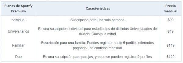 Spotify-Cuentas-Mexico
