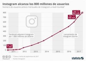 crecimiento-instagram